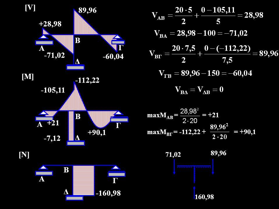 A B. Γ. Δ. -160,98. [N] -105,11. +21. -112,22. +90,1. -7,12. [M] +28,98. -71,02. 89,96.